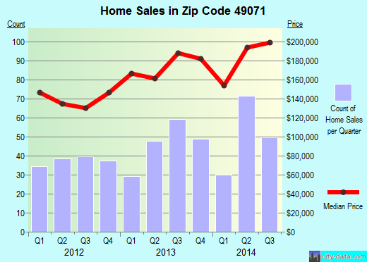 Zip code 49071 (MATTAWAN, Michigan) real estate house value trends
