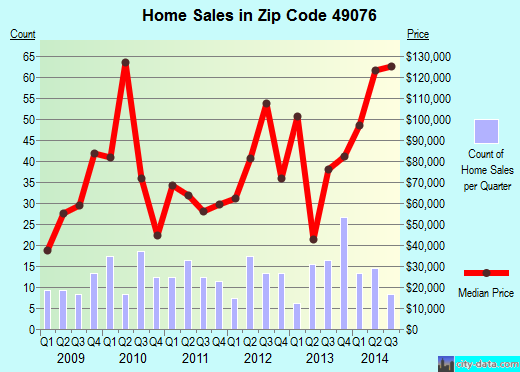 Zip code 49076 (Olivet, Michigan) real estate house value trends