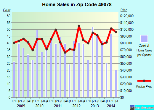Zip code 49078 (Otsego, Michigan) real estate house value trends