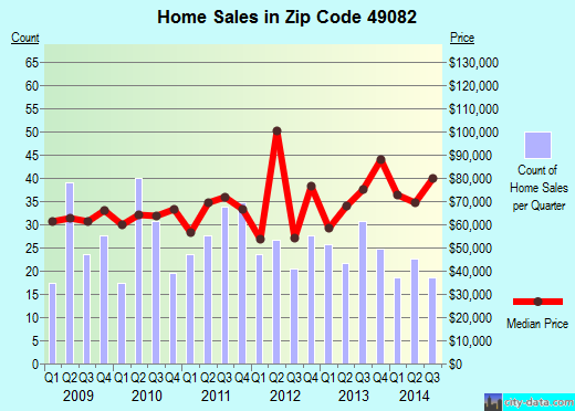 Zip code 49082 (Quincy, Michigan) real estate house value trends