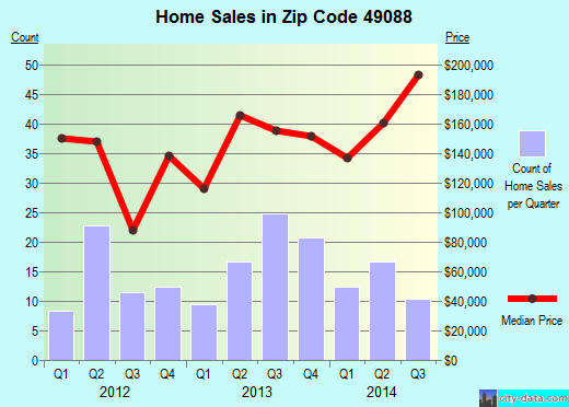 Zip code 49088 (, Michigan) real estate house value trends