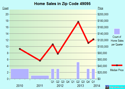 Zip code 49095 (Vandalia, Michigan) real estate house value trends