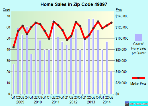 Zip code 49097 (Vicksburg, Michigan) real estate house value trends