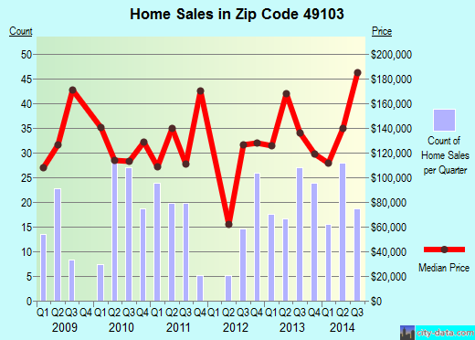 Zip code 49103 (Berrien Springs, Michigan) real estate house value trends