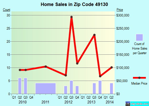 Zip code 49130 (, Michigan) real estate house value trends