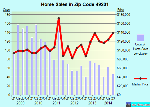 Zip code 49201 (Napoleon, Michigan) real estate house value trends