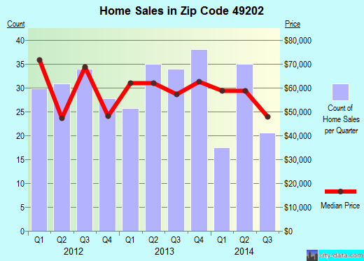 Zip code 49202 (Jackson, Michigan) real estate house value trends