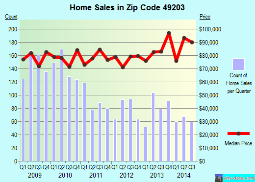 Zip code 49203 (Jackson, Michigan) real estate house value trends