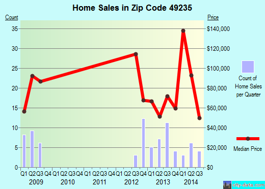 Zip code 49235 (Clayton, Michigan) real estate house value trends