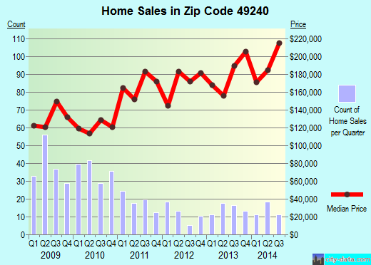 Zip code 49240 (Grass Lake, Michigan) real estate house value trends