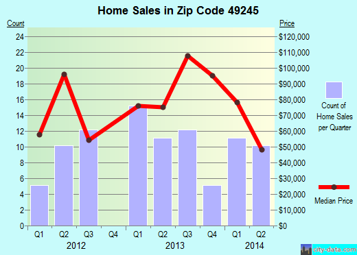 Zip code 49245 (Homer, Michigan) real estate house value trends