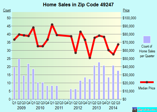 Zip code 49247 (Hudson, Michigan) real estate house value trends
