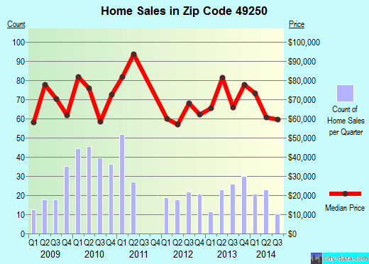 Zip code 49250 (Jonesville, Michigan) real estate house value trends