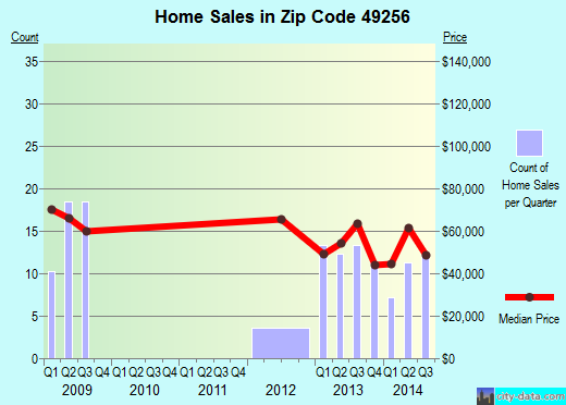 Zip code 49256 (Morenci, Michigan) real estate house value trends