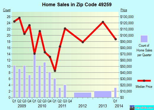 Zip code 49259 (, Michigan) real estate house value trends