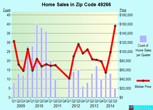 Zip code 49266 (, Michigan) real estate house value trends