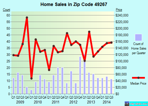 Zip code 49267 (Ottawa Lake, MI) real estate house value trends