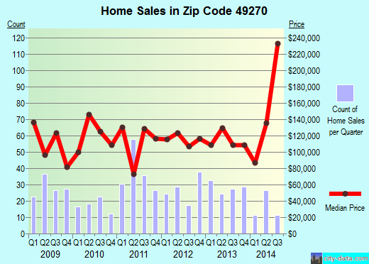 Zip code 49270 (Petersburg, MI) real estate house value trends