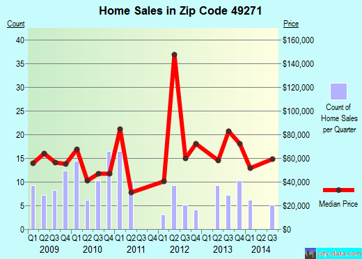 Zip code 49271 (, Michigan) real estate house value trends