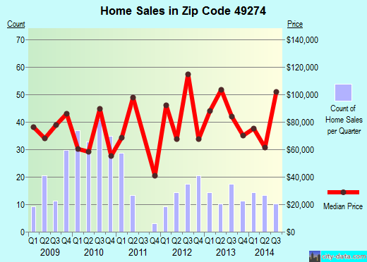 Zip code 49274 (Reading, Michigan) real estate house value trends