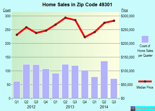 Zip code 49301 (Forest Hills, Michigan) real estate house value trends