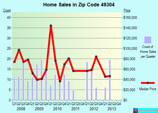 Zip code 49304 (Baldwin, Michigan) real estate house value trends