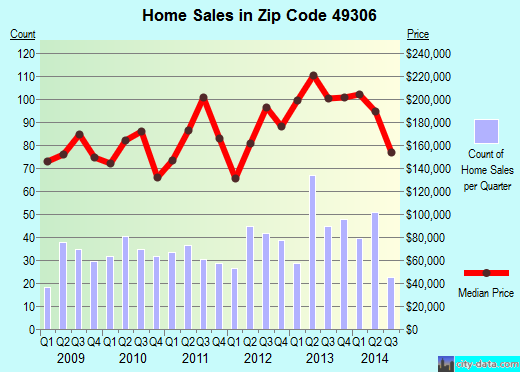 Zip code 49306 (Northview, Michigan) real estate house value trends