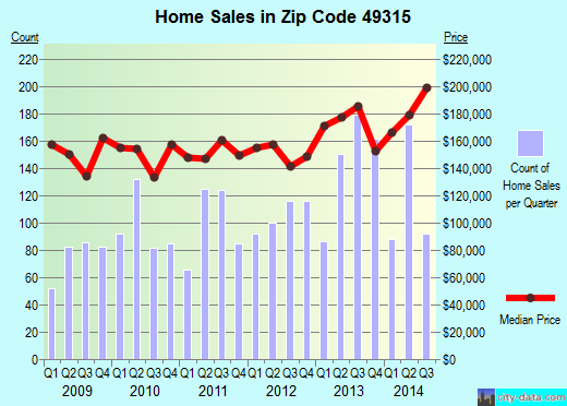 Zip code 49315 (BYRON CENTER, Michigan) real estate house value trends