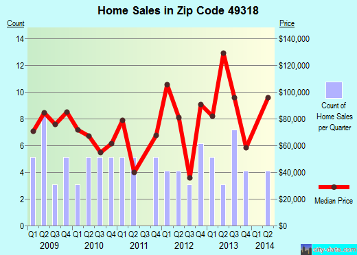 Zip code 49318 (Casnovia, Michigan) real estate house value trends