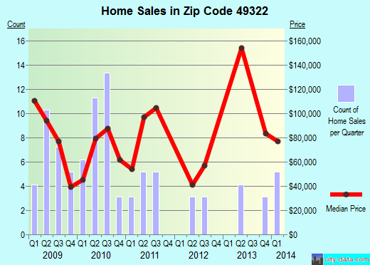 Zip code 49322 (, Michigan) real estate house value trends