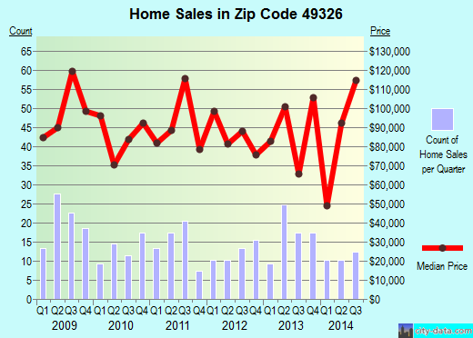 Zip code 49326 (, Michigan) real estate house value trends