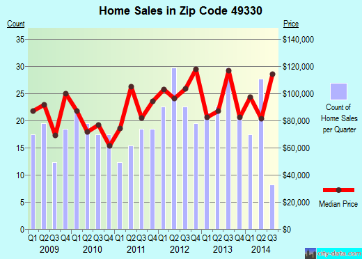 Zip code 49330 (Kent City, Michigan) real estate house value trends