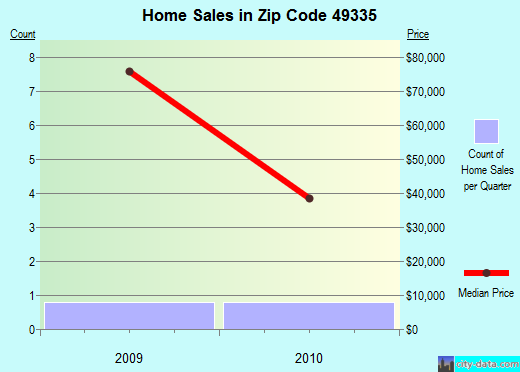 Zip code 49335 (, Michigan) real estate house value trends