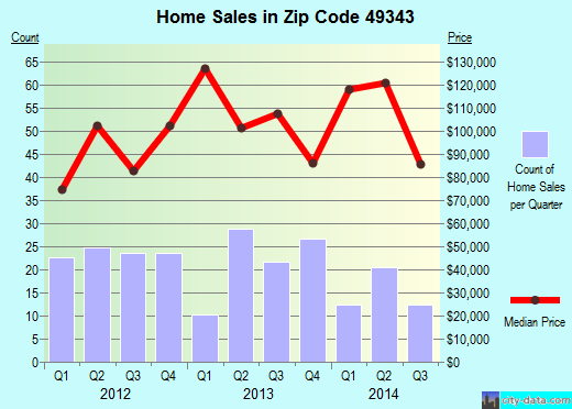 Zip code 49343 (Sand Lake, Michigan) real estate house value trends