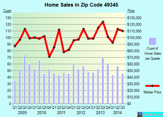 Zip code 49345 (Sparta, Michigan) real estate house value trends