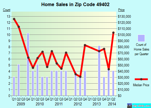 Zip code 49402 (, Michigan) real estate house value trends