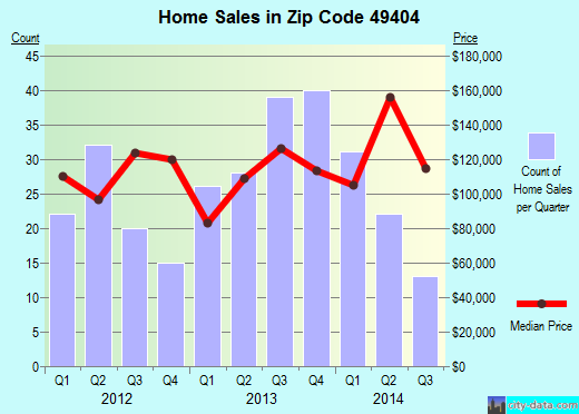 Zip code 49404 (Coopersville, Michigan) real estate house value trends