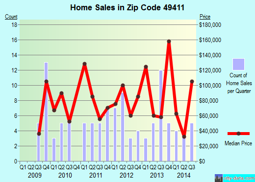Zip code 49411 (Free Soil, Michigan) real estate house value trends