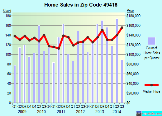 Zip code 49418 (Grandville, Michigan) real estate house value trends