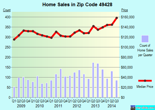 Zip code 49428 (Jenison, Michigan) real estate house value trends