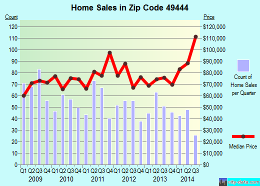 Zip code 49444 (Norton Shores, Michigan) real estate house value trends