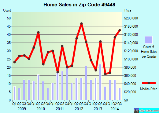 Zip code 49448 (, Michigan) real estate house value trends