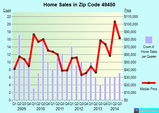 Zip code 49450 (, Michigan) real estate house value trends