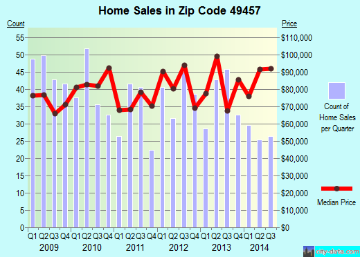 Zip code 49457 (Twin Lake, Michigan) real estate house value trends
