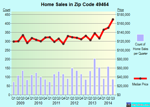 Zip code 49464 (Zeeland, Michigan) real estate house value trends