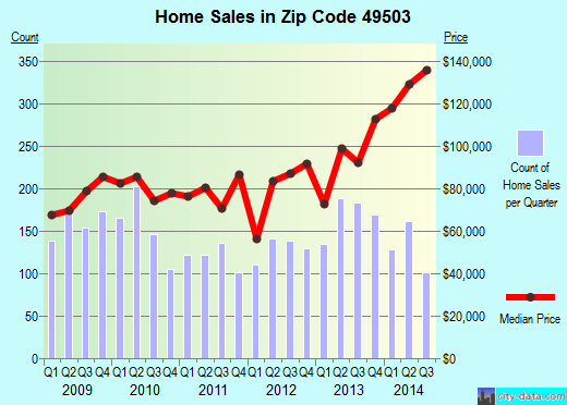 Zip code 49503 (Grand Rapids, Michigan) real estate house value trends