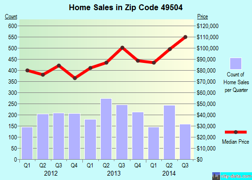 Zip code 49504 (Grand Rapids, Michigan) real estate house value trends