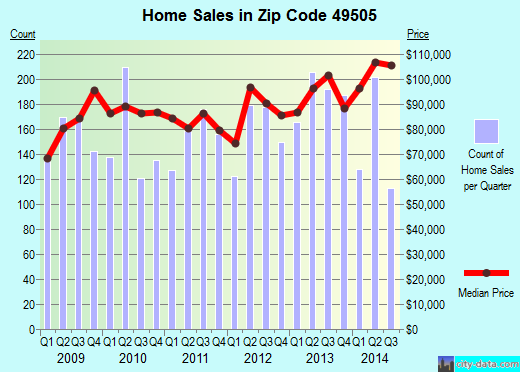 Zip code 49505 (Grand Rapids, Michigan) real estate house value trends