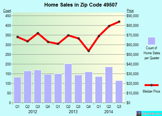 Zip code 49507 (Grand Rapids, Michigan) real estate house value trends