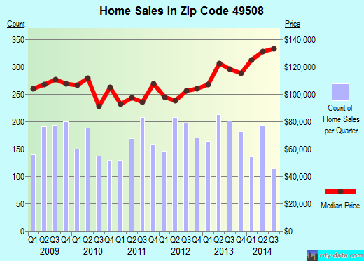 Zip code 49508 (Kentwood, Michigan) real estate house value trends